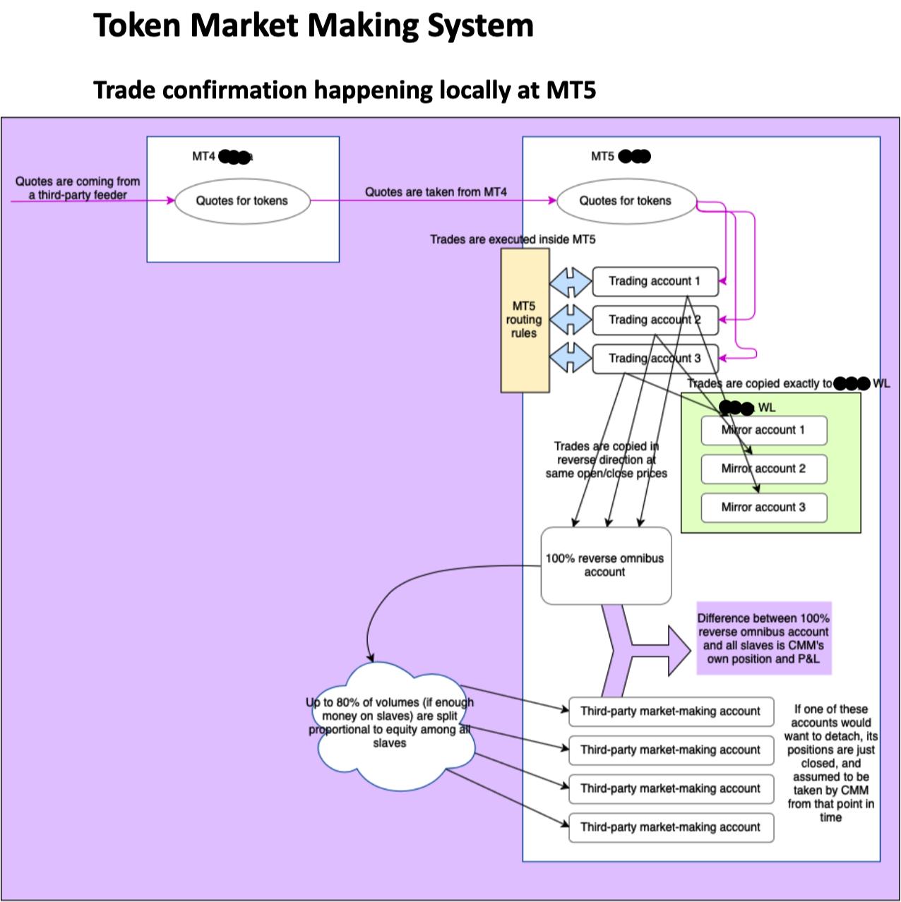 mt4/mt5 custom development